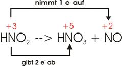 stickstoffdioxid reagiert mit wasser