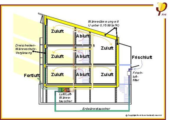 l ftung niedrigenergiehaus klimaanlage und heizung zu hause. Black Bedroom Furniture Sets. Home Design Ideas